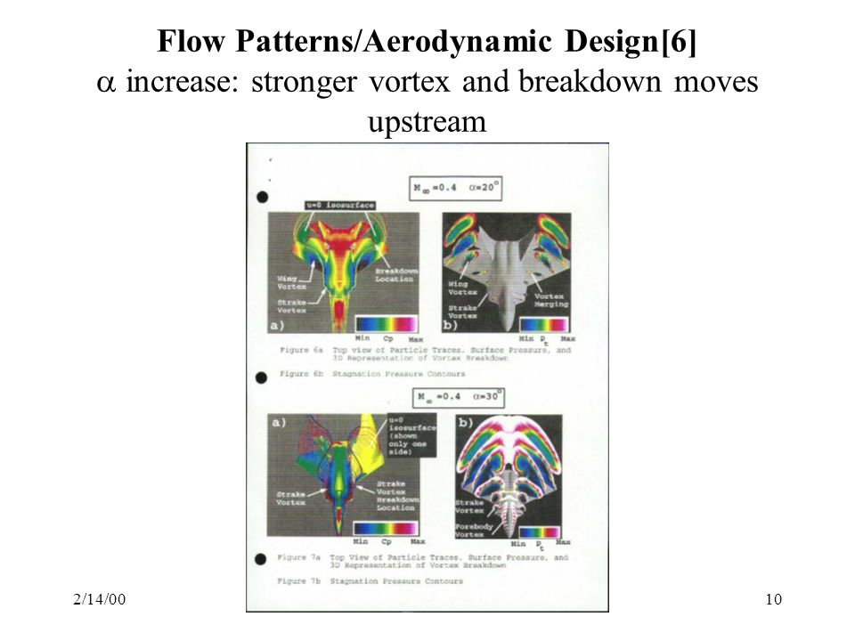 Flow Patterns/Aerodynamic Design[6]  increase: stronger vortex and breakdown moves upstream